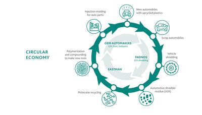 Eastman anuncia proyecto con USAMP y PADNOS para un estudio de reciclaje totalmente circular en el mercado automotor