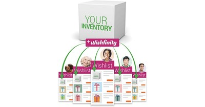 Centralized Wishlist Provider, Wishfinity, Launches Tools for Sellers to Access the $1T Gifting Economy