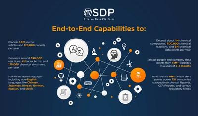 Straive presenta la Straive Data Platform (SDP)