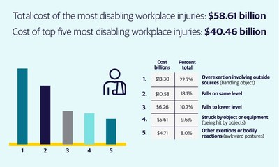 2021 Liberty Mutual Insurance Workplace Safety Index Helps Companies Better Protect Employees and Control Costs as the Economy Continues to Reopen