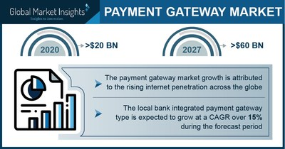 Payment Gateway Market Revenue to Hit $60 Bn by 2027; Global Market Insights Inc.