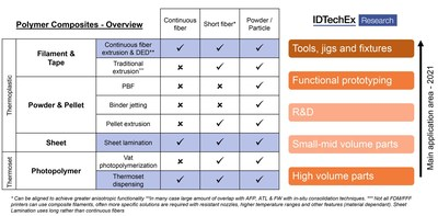 3D Printing Composites Will be a $2 billion Industry Within the Next Decade, Says IDTechEx