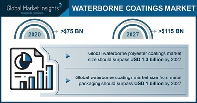 Top 4 Trends Reshaping the Future of Waterborne Coatings Market