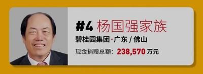 La familia de Yang Guoqiang ocupa el cuarto lugar en la lista 2021 Forbes China Philanthropy