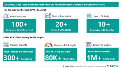 Evaluate and Track Hair Product Companies   View Company Insights for 100+ Hair Product Manufacturers and Suppliers   BizVibe