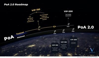 VeChain lanza un nuevo hito para PoA 2.0: Éxito de la red de pruebas VIP-193
