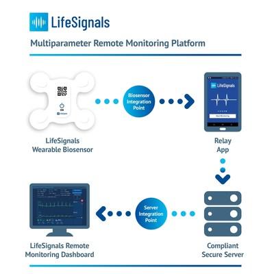 LifeSignals recibe la aprobación 510 (k) de la FDA para la plataforma de monitoreo remoto multiparamétrico LifeSignals LX1550