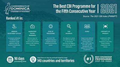 FT PWM sitúa a Dominica como el mejor programa de ciudadanía por inversión durante 5 años consecutivos