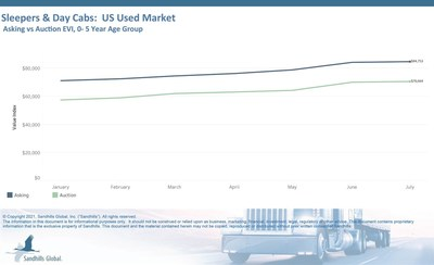 Late-Model Heavy-Duty Truck and Equipment Values Show Smallest Month-Over-Month Gain Year-to-Date Across Industries