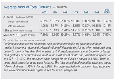 Thornburg Global Opportunities Fund Celebrates Anniversary with Top Percentile Morningstar Ranking in World Large-Stock Category over 15 Years