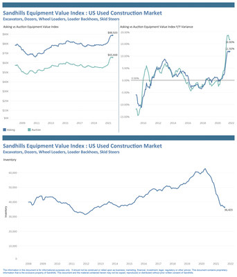 Used Farm Machinery and Truck Values Still Climbing as Construction Equipment Values Remain Steady