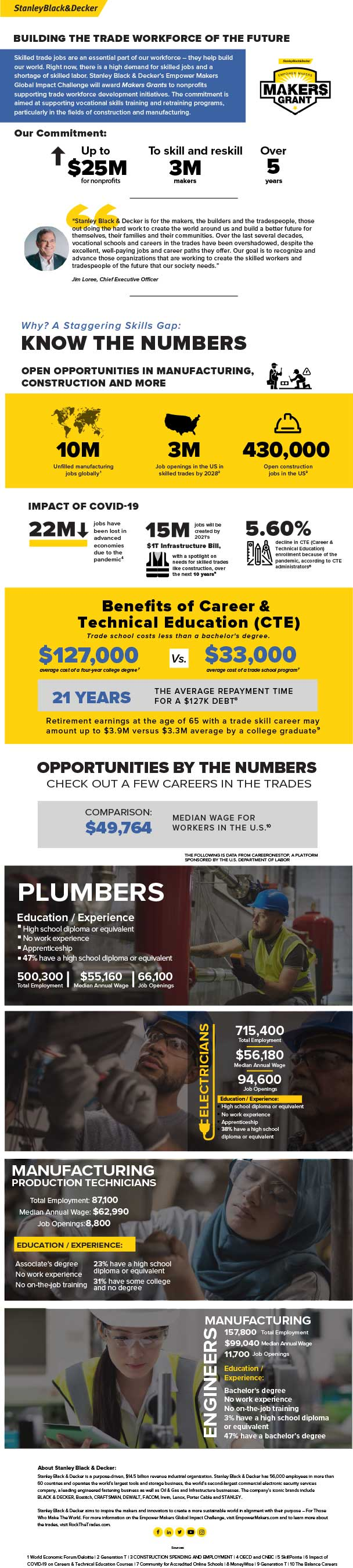 Building the Trade Workforce of the Future: Stanley Black & Decker Launches 5-Year, $25 Million Commitment to Train More Than 3 Million Skilled Trade Workers