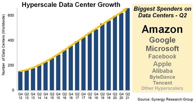 Hyperscale Data Center Count Grows to 659 - ByteDance Joins the Leading Group