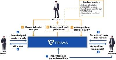 Trava.Finance refuerza los fondos comunes de préstamos al consumidor