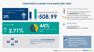 RAID Controller Card Market analysis in Communications Equipment Industry | $ 508.99 Mn growth expected during 2021-2025 | 17,000+ Technavio Research Reports