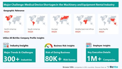 Medical Device Shortages have Potential to Impact Machinery and Equipment Rental Businesses | Monitor Industry Risk with BizVibe
