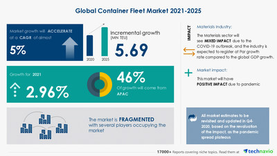 Container Fleet Market analysis in Metal & Glass Containers Industry | 5.69 Mn TEU growth expected during 2021-2025 | 17,000+ Technavio Research Reports