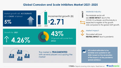 Corrosion and Scale Inhibitors Market in Specialty Chemicals Industry | $ 2.71 Bn growth expected during 2021-2025 | 17,000+ Technavio Research Reports