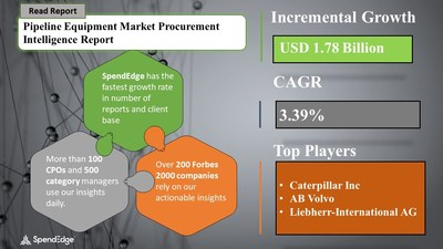 Pipeline Equipment Market is Expected to Grow at a CAGR of 3.39% | Exclusive Pandemic Focused Report by SpendEdge