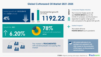 Cottonseed Oil Market analysis in Packaged Foods & Meats Industry | 1,192.22 thousand tons growth expected during 2021-2025 | 17,000+ Technavio Research Reports