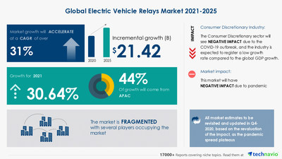 Electric Vehicle Relays Market analysis in Auto Parts & Equipment Industry | $ 21.42 Bn growth expected during 2021-2025 | 17,000+ Technavio Research Reports