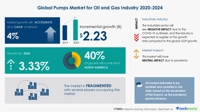 Pumps Market For Oil And Gas Industry Segmentation by Product and Geography | Key Drivers and Market Forecasts| Technavio Partnering with over 100 Fortune 500 Companies