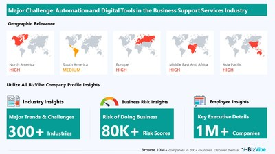 Automation and Digital Tools have Potential to Impact Business Support Services Companies | Monitor Industry Risk with BizVibe
