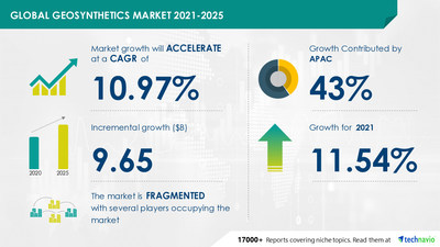 Do you know Geosynthetics Market is expected to grow at a CAGR of 10.97% during 2021-2025?