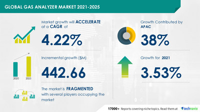 Do you know the Gas Analyzer Market is Expected to Grow at a CAGR of 4.22% during 2021-2025?