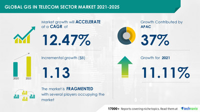 Do you know the GIS Market In the Telecom Sector is expected to grow at a CAGR of 12.47% during 2021-2025?