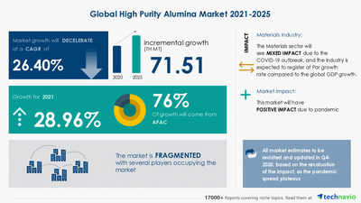 Are you aware of the Trends, Drivers & Challenges for the High Purity Alumina Market?