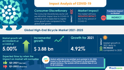 Are You Aware of the Trends, Drivers & Challenges for the High-End Bicycle Market?