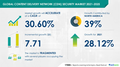 Are you aware of the Trends, Drivers & Challenges for Content Delivery Network (CDN) Security Market?