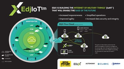 EDJX and Cubic Corporation Partner to Launch the Internet of Military Things Edge Platform