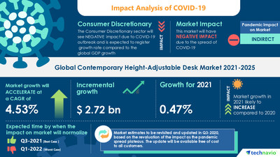 $ 2.72 bn growth in Contemporary Height-Adjustable Desk Market |Technavio Partnering with over 100 Fortune 500 Companies