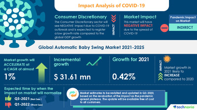 Automatic Baby Swing Market Records a CAGR of almost 1% by 2025| Technavio Partnering with over 100 Fortune 500 Companies