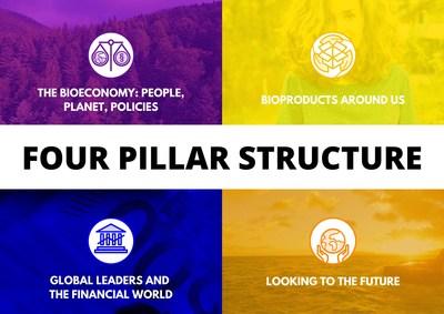 Foro Mundial de Bioeconomía: una plataforma global para la bioeconomía circular