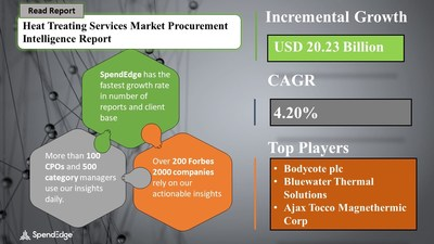 Global Heat Treating Services Market Procurement Intelligence Report with COVID-19 Impact Analysis | SpendEdge