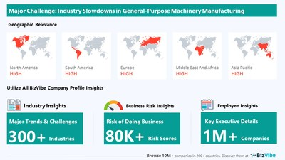 BizVibe Highlights Key Challenges Facing the General-Purpose Machinery Manufacturing Industry | Monitor Business Risk and View Company Insights