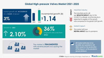 High-pressure Valves Market | Insights on Emerging Trends, Opportunities, and New Product Launches | 17,000+ Technavio Research Reports