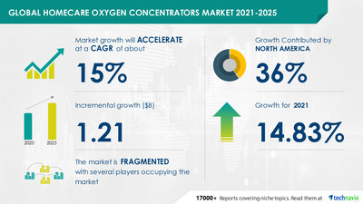 $ 1.21 Bn growth opportunity in Homecare Oxygen Concentrators Market 2021-2025 | Technavio forecasts 14.83% YOY growth in 2021