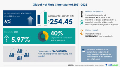 Over $ 254 Mn growth opportunity in Global Hot Plate Stirrer Market 2021-2025 | Technavio forecasts 5.97% YOY growth in 2021