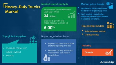 USD 34 Billion Growth expected in Heavy-Duty Trucks Market by 2024 | 1,200+ Sourcing and Procurement Report | SpendEdge
