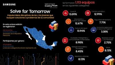 Samsung México presenta a los 20 equipos semifinalistas de Solve for Tomorrow