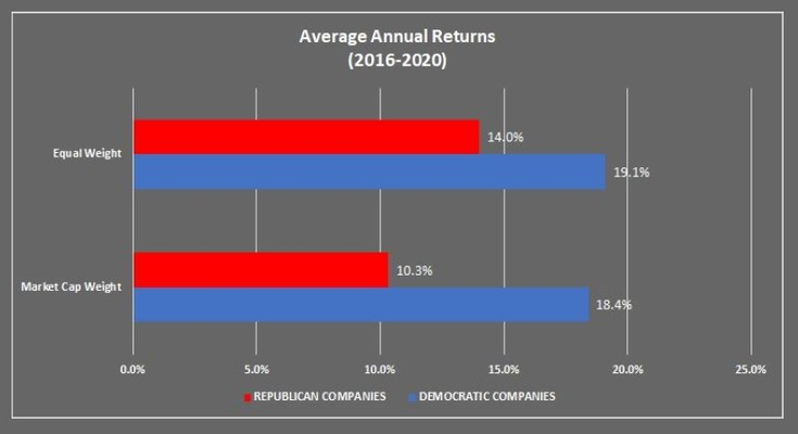 New Report Finds Strong Correlation Between Democratic Political Contributions And Stock Performance