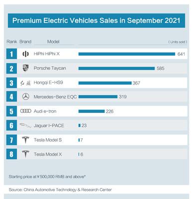 HiPhi X Super SUV encabeza las ventas nacionales de vehículos eléctricos premium en septiembre
