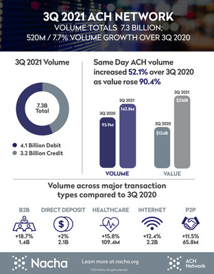 ACH Network Volume Up 7.7% in Third Quarter; Strong B2B Growth Continues as Healthcare Claims Pass 100M Mark