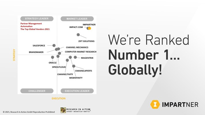 Impartner Ranks No. 1 in Partner Management Automation In New Report from Analyst Firm Research in Action