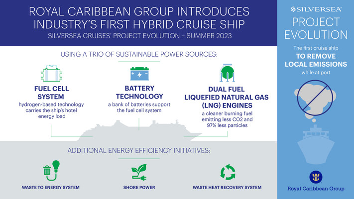 Un trío de fuentes de energía sostenibles dirigirá la siguiente clase de buques de Royal Caribbean Group hacia el futuro