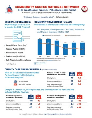 Community Access National Network Releases Second Policy Report on 340B Drug Pricing Program